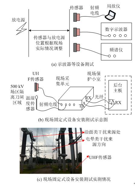 变电站特高频局放监测的电磁干扰特征影响因素