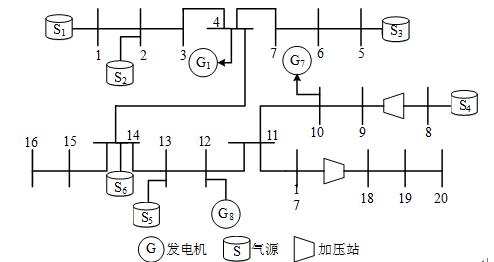 ieee39节点电力网络含10台发电机,39个电力节点,46条输电线路,本文将